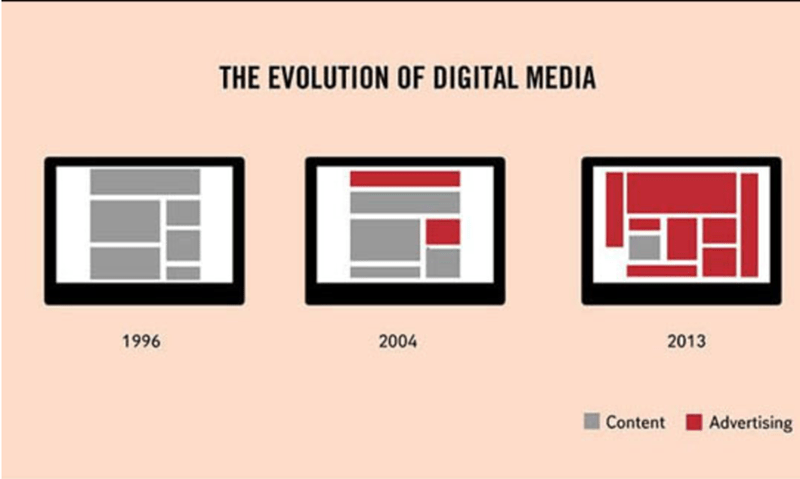 Text - THE EVOLUTION OF DIGITAL MEDIA 1996 2004 2013 Content Advertising