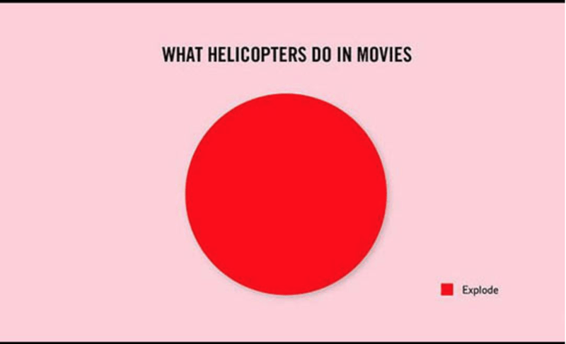 Red - WHAT HELICOPTERS DO IN MOVIES Explode