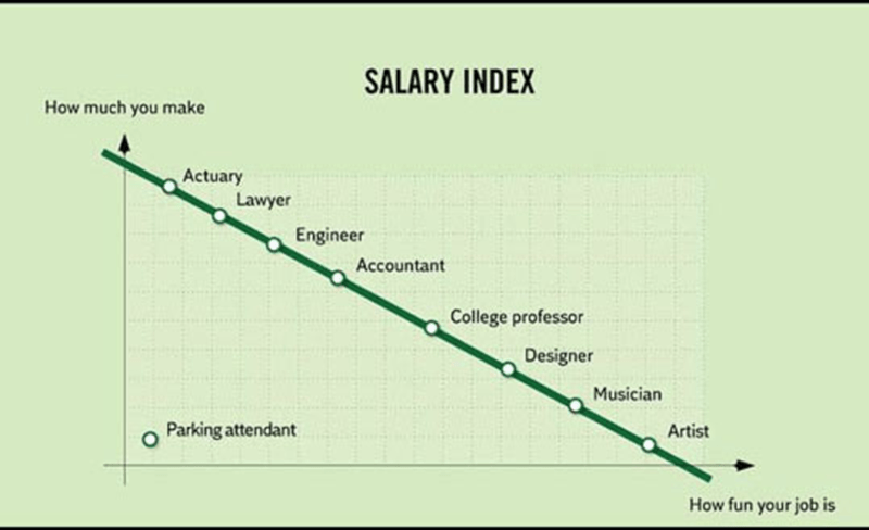 Text - SALARY INDEX How much you make Actuary Lawyer Engineer Accountant College professor Designer Musician Parking attendant Artist How fun your job is