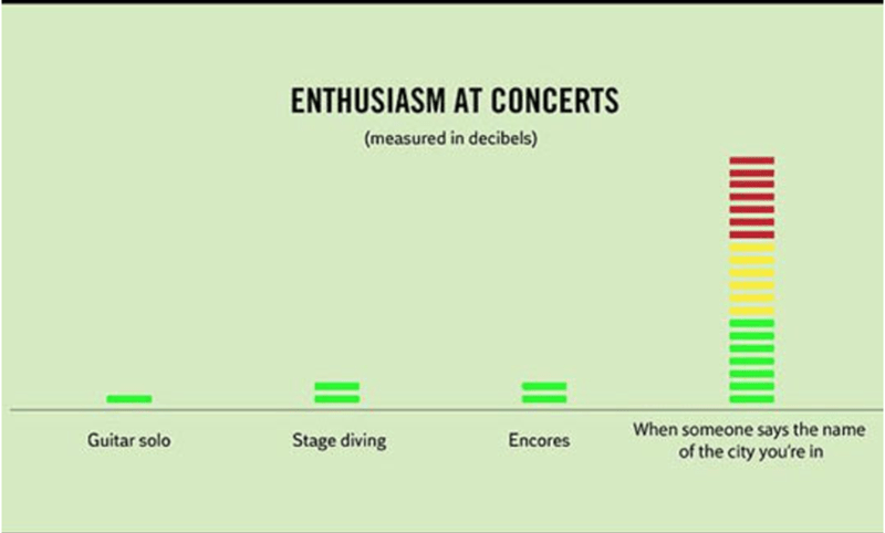 Green - ENTHUSIASM AT CONCERTS (measured in decibels) When someone says the name of the city you're in Guitar solo Stage diving Encores