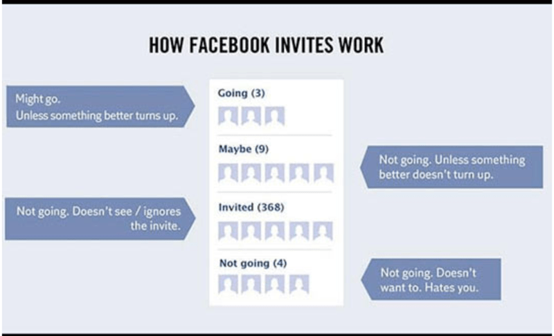 Text - HOW FACEBOOK INVITES WORK Going (3) Might go. Unless something better turns up. Maybe (9) Not going. Unless something better doesn't turn up. Not going. Doesn't see /ignores Invited (368) the invite. Not going (4) Not going. Doesn't want to. Hates you.