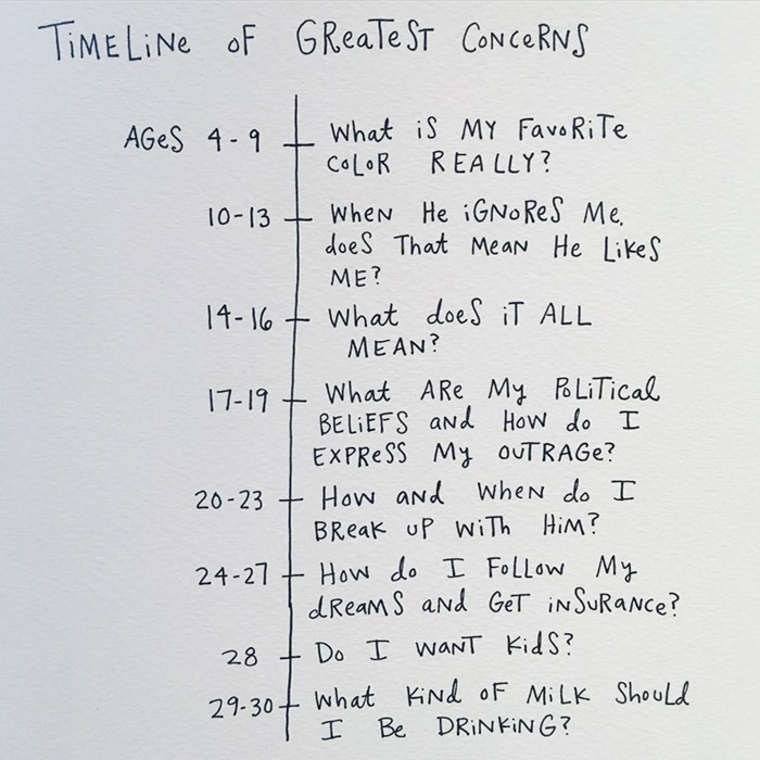 mari andrew webcomic - Text - TIME LINE of GReaTe ST CONCERNS What iS MY FaveRiTe CoLoR REA LLY? AGeS 4 1 When He iGNo ReS Me does That MeaN He LikeS 10-13 ME? What doeS iT ALL 14- 16 MEAN? What ARe My BLiTical BELIEFS aNd How do I EXPRESS My OUTRAGe? How and WheN do I 17-11 20-23 BReak uP WiTh HiM? How do I FoLLow My dReamS aNd GeT INSURANCE? 24-27 Do I waNT KidS 28 KNd oF MiLK Should Be DRINKING? 29-30-What I