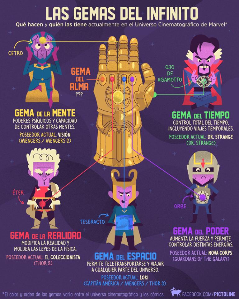 las gemas del infinito del universo marvel
