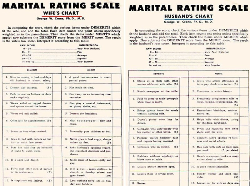 Text - MARITAL RATING SCALE MARITAL RATING SCALE WIFE'S CHART HUSBAND'S CHART George W. Crane, Ph. D., M. D. George W. Crane, Ph. D., M. D. In computing the score, check the various items under DEMERITS which frt the wife, and add the total. Each item counts one point unless specifically weighted as in the parentheses. Then check the items under MERITS which apply; now subtract the DEMERIT score from the MERIT score. The result is the wife's raw score. Interpret In computing the score, check the
