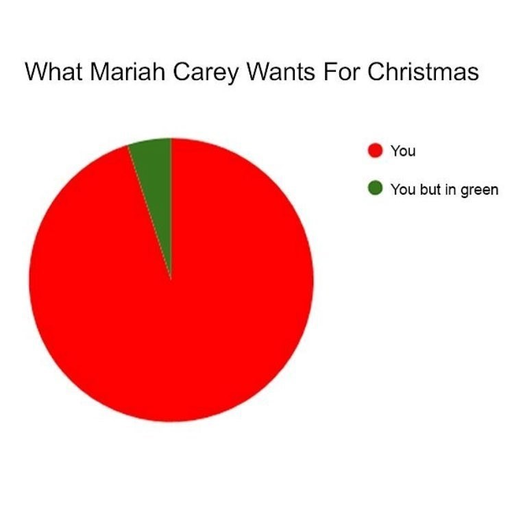 "Funny meme about Mariah Carey Christmas song ""all i want for christmas is you."""