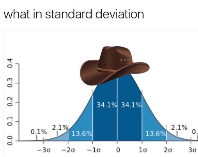Cowboy hat - what in standard deviation 34.1% 34.1% 2.1% 2.1% 13.6% 0. 13.6% 0.1% 30 20 lo 0 -lo -20 -30 0.0 0.1 0.2 0.3 0.4
