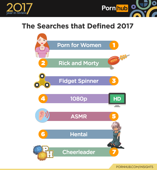 Text - 2017 Porn hub year in review The Searches that Defined 2017 Porn for Women Rick and Morty 2 3 Fidget Spinner 4 1080p ASMR 6 Hentai 7 Cheerleader PORNHUB.COM/INSIGHTS HD 5