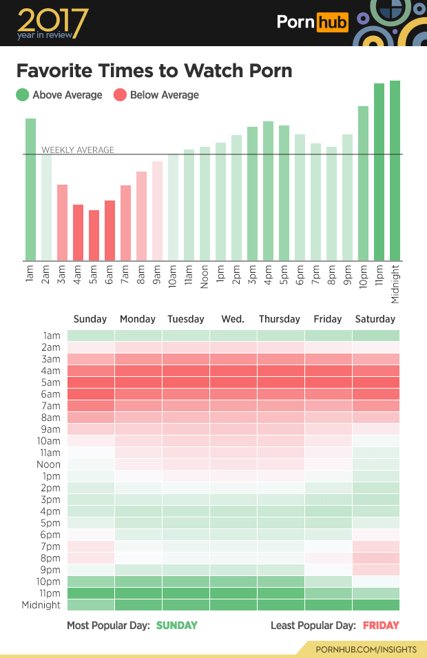 Text - 2017 Porn hub year in review Favorite Times to Watch Porn Above Average Below Average WEEKLY AVERAGE Wed. Sunday Monday Tuesday Thursday Friday Saturday lam 2am Зат 4am 5am 6am 7am 8am 9am 10am 11am Noon 1pm 2pm Зрт 4pm 5pm 6pm 7pm 8pm 9pm 10pm 11pm Midnight Most Popular Day: SUNDAY Least Popular Day: FRIDAY PORNHUB.COM/INSIGHTS lam 2am 3am 4am 5am 6am 7am 8am 9am 10am 11am 3pm 4pm m 10pm Midnight