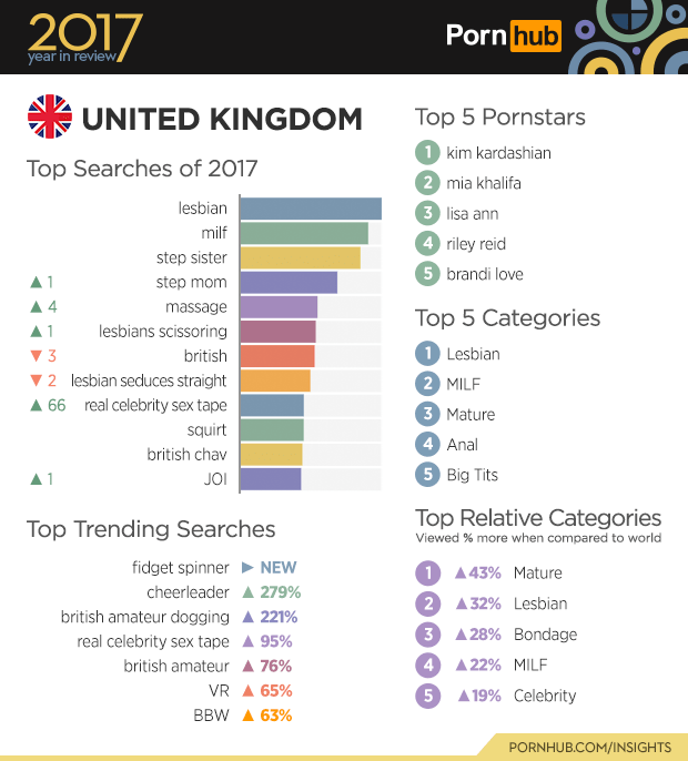 Text - 2017 Porn hub year in review UNITED KINGDOM Top 5 Pornstars 1 kim kardashian 2 mia khalifa 3 lisa ann 4 riley reid Top Searches of 2017 lesbian milf step sister 5 brandi love step mom A 1 4 massage Top 5 Categories lesbians scissoring 1 1 Lesbian 2 MILF 3 british 2 lesbian seduces straight 66 real celebrity sex tape 3 Mature squirt 4 Anal british chav 5 Big Tits JOI Top Relative Categories Top Trending Searches Viewed % more when compared to world fidget spinner NEW 1 43% Mature cheerlead
