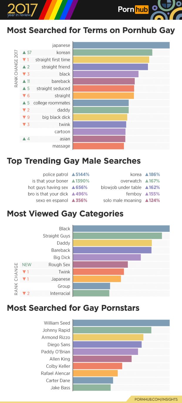 Text - Text - 2017 Porn hub year in review Most Searched for Terms on Pornhub Gay japanese A 57 korean straight first time A 2 straight friend black 3 bareback 11 straight seduced A 5 straight A5 college roommates 6 daddy 2 big black dick 9 V 3 twink cartoon asian A 4 massage Top Trending Gay Male Searches korea A186% police patrol A5144% is that your boner 1390% hot guys having sex 656% bro is that your dick 496% overwatch A 167% blowjob under table 162% femboy 155% solo male moaning 124% sexo