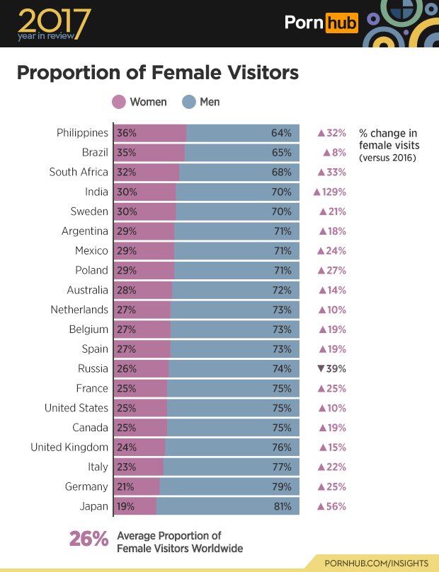Text - Text - 2017 Porn hub year in review Proportion of Female Visitors Women Men Philippines 36% Brazil 35% 64% % change in female visits 32% 65% 8% (versus 2016) South Africa 32% 68% 33% India 30% 70% 129% Sweden 30% Argentina 29% 70% 21% 71% 18% Mexico 29% 71% 24% Poland 29% 71% 27% Australia 28% Netherlands 27% Belgium 27% 72% 14% 73% 10% 73% 19% Spain 27% 73% 19% Russia 26% 74% 39% France 25% 75% 25% United States 25% 75% 10% Canada 25% 75% 19% United Kingdom 24% 76% 15% Italy 23% Germany