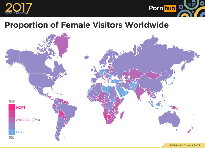 Text - Map - 2017 Porn hub year in review Proportion of Female Visitors Worldwide 50% MORE AVERAGE (26%) LESS 10% PORNHUB.COM/INSIGHTS
