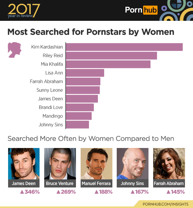 Text - Text - 2017 Porn hub year in review Most Searched for Pornstars by Women Kim Kardashian Riley Reid Mia Khalifa Lisa Ann Farrah Abraham Sunny Leone James Deen Brandi Love Mandingo Johnny Sins Searched More Often by Women Compared to Men Bruce Venture Manuel Ferrara Farrah Abraham James Deen Johnny Sins 346% 269% 188% 167% 145% PORNHUB.COM/INSIGHTS