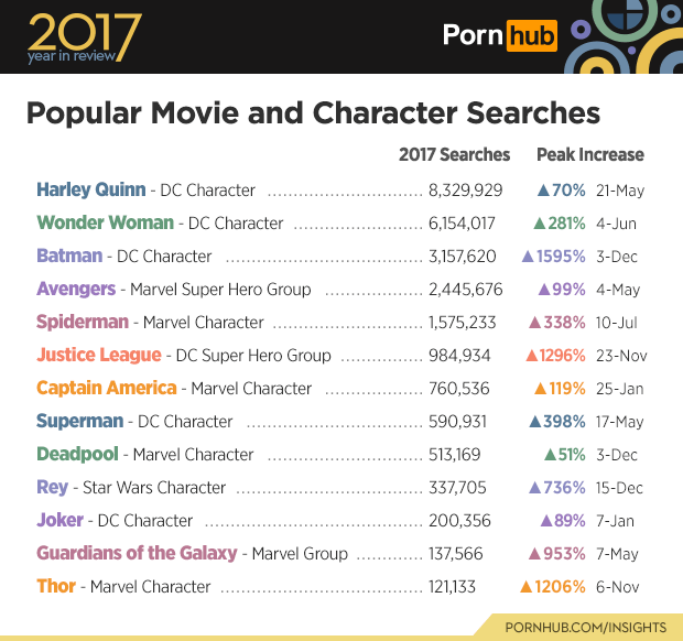 Text - Text - 2017 Porn hub year in review Searches Popular Movie and Character 2017 Searches Peak Increase Harley Quinn- DC Character 8,329,929 A70% 21-May Wonder Woman - DC Character 6,154,017 281% 4-Jun Batman- DC Character 3,157,620 1595% 3-Dec 99% 4-May Avengers - Marvel Super Hero Group 2,445,676 Spiderman -Marvel Character 1,575,233 338% 10-Jul Justice League - DC Super Hero Group 984,934 1296% 23-Nov Captain America - Marvel Character 760,536 119% 25-Jan Superman - DC Character 398% 17-M