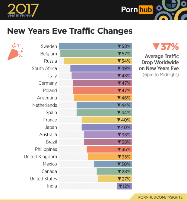 Text - Text - 2017 Porn hub year in review New Years Eve Traffic Changes 37% Sweden 58% Belgium 57% Average Traffic Drop Worldwide on New Years Eve Russia 54% 49% South Africa (6pm to Midnight) Italy 48% Germany 47% Poland 47% 46% Argentina 44% Netherlands Spain 44% France 40% Japan 40% Australia 38% Brazil 38% Philippines 36% United Kingdom 35% Mexico 30% Canada 28% United States 27% India 12% PORNHUB.COM/INSIGHTS