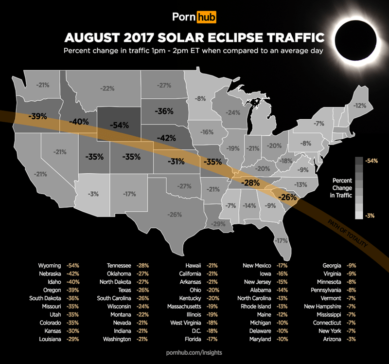Text - Map - Porn hub AUGUST 2017 SOLAR ECLIPSE TRAFFIC Percent change in traffic 1pm - 2pm ET when compared to an average day -21% -27% -22% -8% -12% -36% -24% -39% -40% -7% -54% -16% -42% -8% -20% -19% -21% -21% -35% -35% S-18% -31% -35% -54% -20% -9% -21% Percent -28% -13% -27% Change -21% -3% -17% in Traffic -26% -7%- 14%-9% -26% -3% PATH OF TOTALITY -29% -17% Georgia -9% Virginia -9% Wyoming -54% Tennessee -28% Hawai -21% New Mexico -17% Nebraska -42% Oklahoma -27% California -21% lowa -16%
