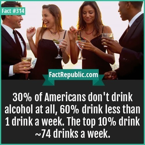 People - Fact #314 FactRepublic.com 30% of Americans don't drink alcohol at all, 60% drink less than 1 drink a week. The top 10% drink 74 drinks a week.