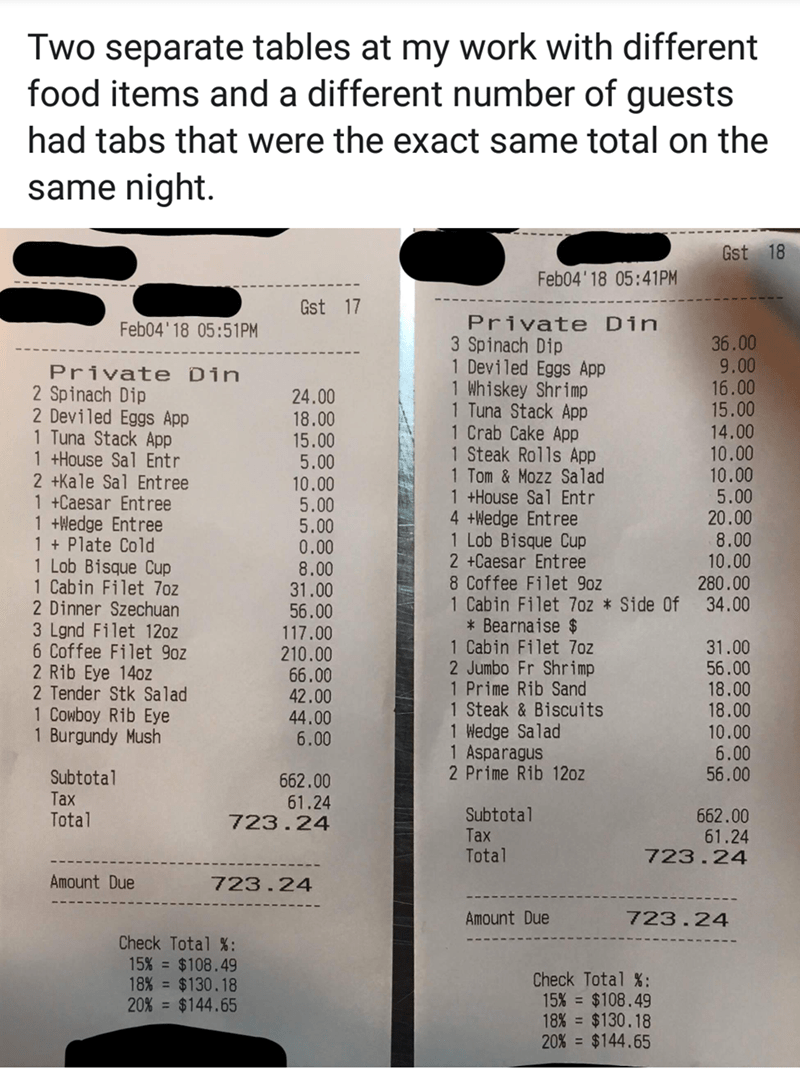 Text - Two separate tables at my work with different food items and a different number of guests had tabs that were the exact same total on the same night. Gst 18 Feb04'18 05:41PM Gst 17 Private Din 3 Spinach Dip 1 Deviled Eggs App 1 Whiskey Shrimp 1 Tuna Stack App 1 Crab Cake App 1 Steak Rolls App 1 Tom & Mozz Salad 1 +House Sal Entr 4 tWedge Entree 1 Lob Bisque Cup 2 +Caesar Entree 8 Coffee Filet 9oz 1 Cabin Filet 7oz *Side Of * Bearnaise $ 1 Cabin Filet 7oz 2 Jumbo Fr Shrimp 1 Prime Rib Sand