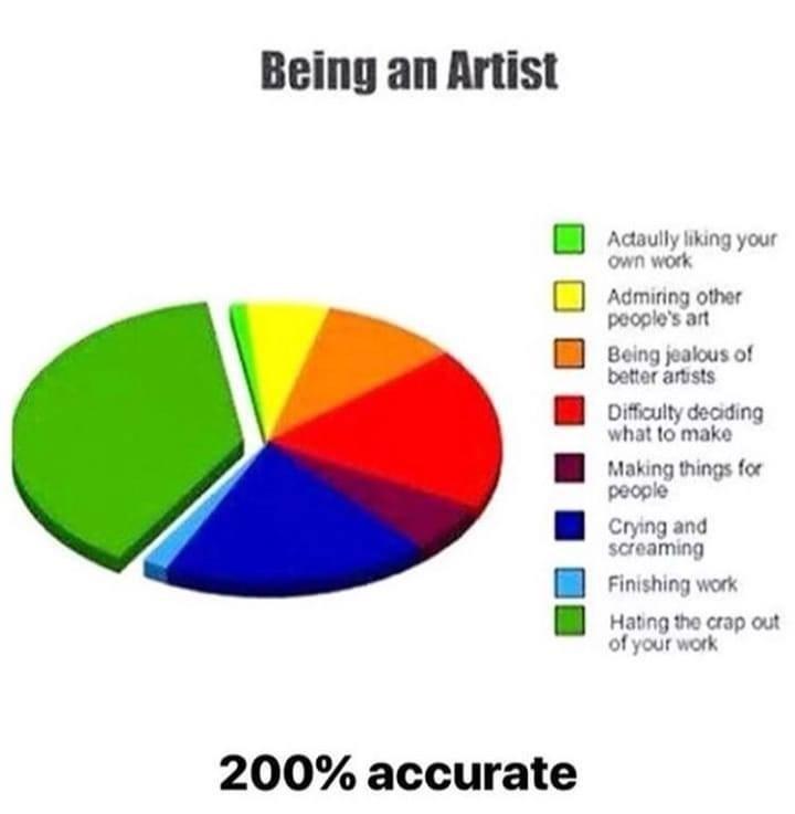 being an artist chart
