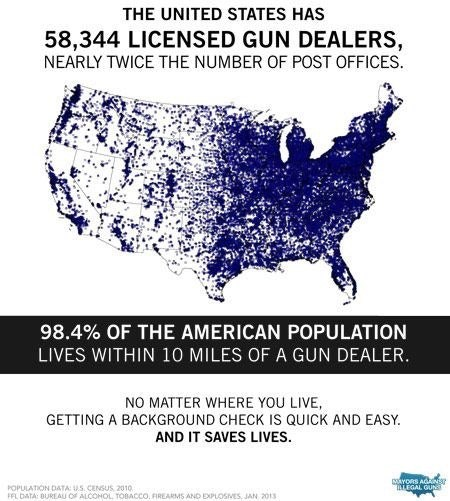 Text - THE UNITED STATES HAS 58,344 LICENSED GUN DEALERS, NEARLY TWICE THE NUMBER OF POST OFFICES 98.4% OF THE AMERICAN POPULATION LIVES WITHIN 10 MILES OF A GUN DEALER. NO MATTER WHERE YOU LIVE, GETTING A BACKGROUND CHECK IS QUICK AND EASY AND IT SAVES LIVES aYORS ACN3 LLEGAL GUN POPULATION DATA: US. CENSUS 2010 FFL DATA: 0UREAU of ALCOHOL TOBACCO. FIREARMS AND EXPLOSVES, JAN 2013