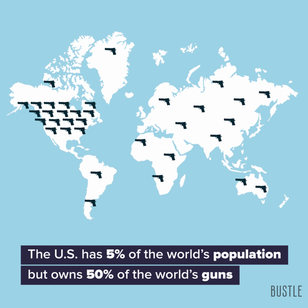 Text - The U.S. has 5% of the world's population but owns 50% of the world's guns BUSTLE