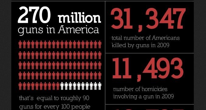 Font - 270 million 31,347 guns in America total number of Americans killed by guns in 2009 11,493 number of homicides involving a gun in 2009 that's equal to roughly 90 guns for every 100 people