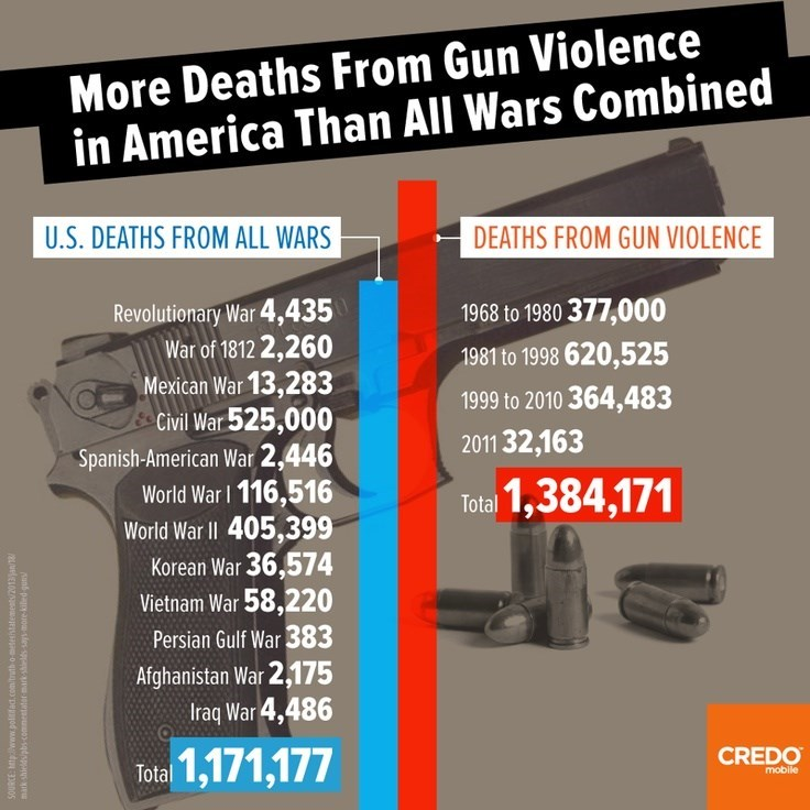 Text - More Deaths From Gun Violence in America Than All Wars Combined U.S. DEATHS FROM ALL WARS DEATHS FROM GUN VIOLENCE Revolutionary War 4,435 War of 1812 2,260 Mexican War 13,283 Civil War 525,000 Spanish-American War 2,446 World War 116,516 World War lI 405,399 Korean War 36,574 Vietnam War 58,220 1968 to 1980 377,000 1981 to 1998 620,525 1999 to 2010 364,483 2011 32,163 Total 1,384,171 Persian Gulf War 383 Afghanistan War 2,175 Iraq War 4,486 1,171,177 CREDO Total mobile Sun pagyoes sppasu