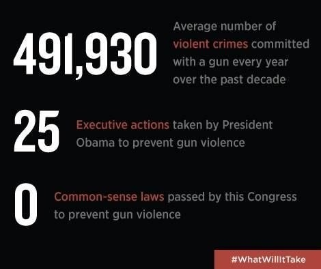 Text - Average number of 491,930 violent crimes committed with a gun every year over the past decade Executive actions taken by President Obama to prevent gun violence 0 Common-sense laws passed by this Congress to prevent gun violence #WhatWillitTake 25