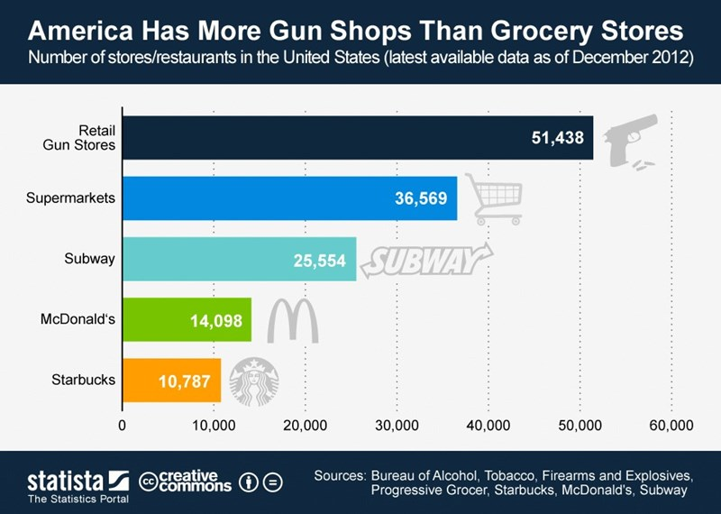 Text - America Has More Gun Shops Than Grocery Stores Number of stores/restaurants in the United States (latest available data as of December 2012) Retail Gun Stores 51,438 36,569 Supermarkets SUBWAY Subway 25,554 McDonald's 14,098 Starbucks 10,787 0 10,000 20,000 30,000 40,000 50,000 60,000 creative ommons statista The Statistics Portal Sources: Bureau of Alcohol, Tobacco, Firearms and Explosives, Progressive Grocer, Starbucks, McDonald's, Subway