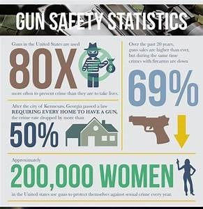 Font - GUN SAPEP STATISTICS 8OX 69% G in the Unhol Sues are Over the pa 20 years ge ae he b drg he e ti h firas ane dwn cn oen to pen crine than they aer e fros Aer the y of Kesn Grgiaeda w REQUIRING EVERY HOME TO HAVE A GUN the crie rate drppod by more tha 50% 200,000 WOMEN Appeninutcy in the Uaitod state ue quas o pootd themches aied coe ciery year