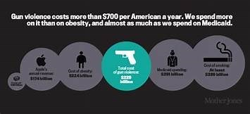 Text - Gun violence costs more than $700 per American a yoar. We spend more on it than on obesity, and almost as much as we spend on Medicald. loal cost t dty s224 Atesst sz20 Maher