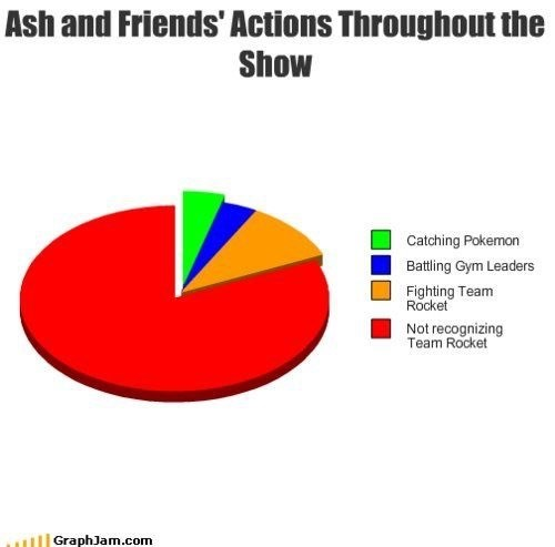 Diagram - Ash and Friends' Actions Throughout the Show Catching Pokemon Battling Gym Leaders Fighting Team Rocket Not recognizing Team Rocket GraphJam.com
