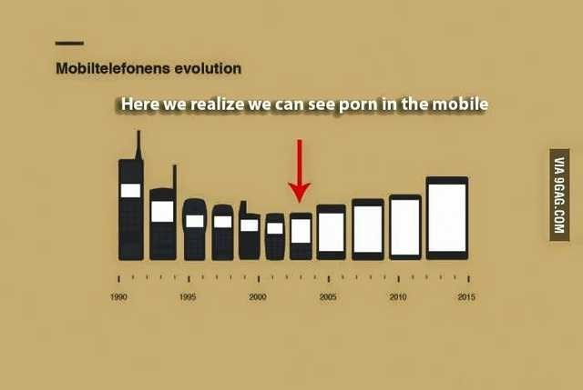 Text - Mobiltelefonens evolution Here we realize we can see porn in the mobile 1990 1995 2005 2010 2015 2000
