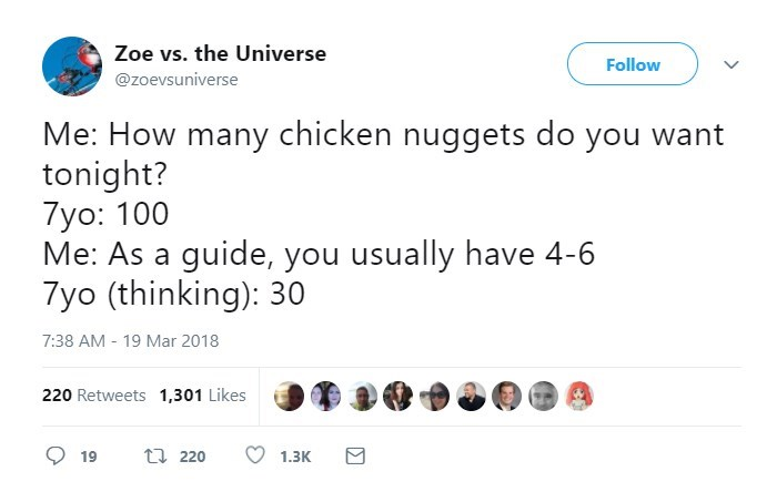 Text - Zoe vs. the Universe Follow @zoevsuniverse Me: How many chicken nuggets do you want tonight? 7yo: 100 Me: As a guide, you usually have 4-6 7yo (thinking): 30 7:38 AM - 19 Mar 2018 220 Retweets 1,301 Likes t 220 19 1.3K