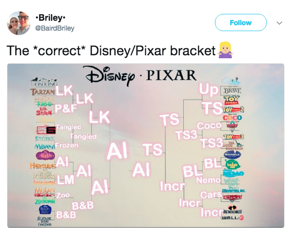 Text - Briley @BairdBriley Follow The *correct* Disney/Pixar bracket, iSNEp PIXAR ON KING TARZANLK LK P&F LK Tangjed Tangied Up BRANE TOY TS reRY Styfel TS COCO Coco TS31 TS3 TOYT MeANAFrozen A TS DINOSLUR Al AIH BLBH Nemo Incr Rataot HercULE AI AI baa re AI MULAN Z00 అ CloNSTERS INC Cars Incr IncrS B&B Reate B&B WALL E