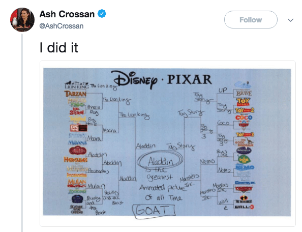 Text - Ash Crossan Follow @AshCrossan I did it iSNEp PIXAR LNEING Ta Lion UP BRAVE TARZAN TOY SichgToYa Toy Shurg Te Lon k ng COCO Coco Morna ToYa Maon Aladdin Tiso Storg Crei Acddn Aladkden fraae HeaULE Aladdin be MEMO Nemo Nomo Masiers Anmated pctue all Time GOAT be Aucda yeatest Moiers Mula Mogles wail and WALLO Beagt eie
