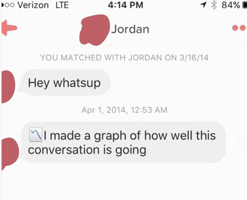 Text - o0 Verizon LTE 84% 4:14 PM Jordan YOU MATCHED WITH JORDAN ON 3/16/14 Hey whatsup Apr 1, 2014, 12:53 AM I made a graph of how well this conversation is going