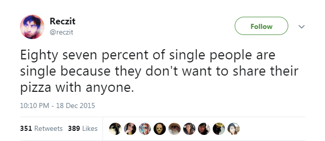 Text - Reczit Follow @reczit Eighty seven percent of single people are single because they don't want to share their pizza with anyone. 10:10 PM - 18 Dec 2015 351 Retweets 389 Likes