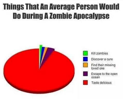 Text - Things That An Average Person Would Do During A Zombie Apocalypse Kill zombies Discover a cure Find their missing loved one Escape to the open ocean Taste delicious