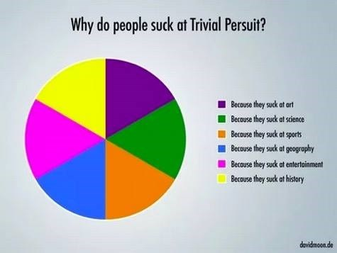 Text - Why do people suck at Trivial Persuit? Because they suck at art Because they suck at science Because they suck at sperts Becouse they suck at geography Because they suck at entertoinment Becouse they suck at history davidmoon.de
