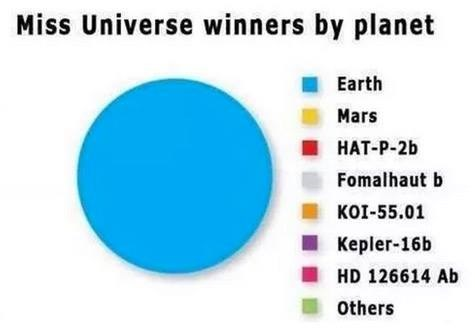 Text - Miss Universe winners by planet Earth Mars НАТ-P-2b Fomalhaut b ко-55.01 Кepler-16b HD 126614 Ab others