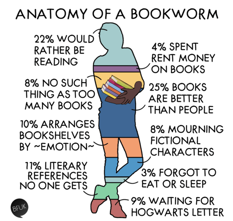 Text - ANATOMY OF A BOOKWORM 22% WOULD RATHER BE READING 4% SPENT RENT MONEY ON BOOKS 8% NO SUCH THING AS TOO MANY BOOKS 25% BOOKS ARE BETTER THAN PEOPLE 10% ARRANGES BOOKSHELVES BY EMOTION 8% MOURNING FICTIONAL CHARACTERS 11% LITERARY REFERENCES NO ONE GETS 3% FORGOT TO EAT OR SLEEP 9% WAITING FOR HOGWARTS LETTER BFUK
