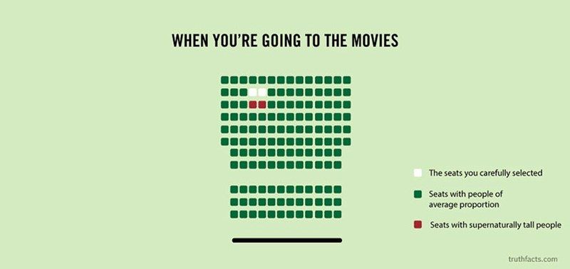 Green - WHEN YOU'RE GOING TO THE MOVIES The seats you carefully selected Seats with people of average proportion Seats with supernaturally tall people truthfacts.com