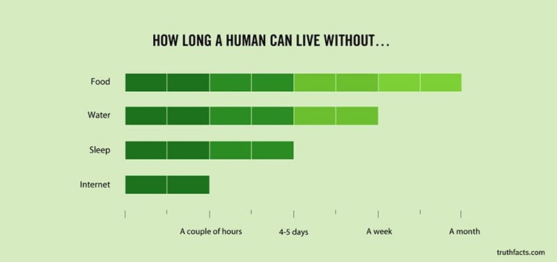 Green - HOW LONG A HUMAN CAN LIVE WITHOUT... Food Water Sleep Internet 1 A couple of hours 4-5 days A week A month truthfacts.com