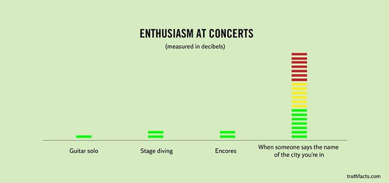 Text - ENTHUSIASM AT CONCERTS (measured in decibels) When someone says the name of the city you're in Guitar solo Stage diving Encores truthfacts.com