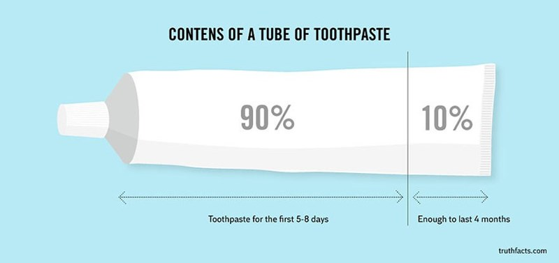 Text - CONTENS OF A TUBE OF TOOTHPASTE 90% 10% Toothpaste for the first 5-8 days Enough to last 4 months truthfacts.com