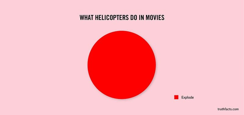 Red - WHAT HELICOPTERS DO IN MOVIES Explode truthfacts.com