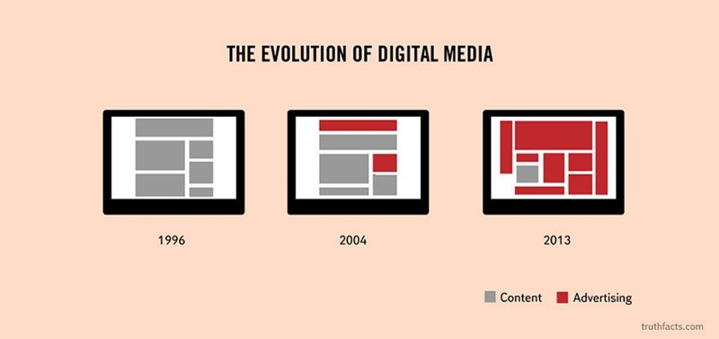 Text - THE EVOLUTION OF DIGITAL MEDIA 2004 1996 2013 Content Advertising truthfacts.com