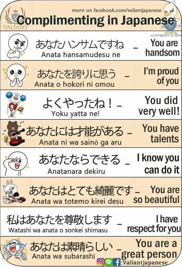 learn japanese - Text - more on facebook.com/valiantjapanese Complimenting in Japanese VALIANT COPYRIGHT 16 あなたハンサムですね You are handsom Anata hansamudesu ne I'm proud of you あなたを 誇りに思う Anata o hokori ni omou よくやったね!- You did very well! Yoku yatta ne! とあなたには才能が You have talents ある。 - Anata ni wa saino ga aru あなたならできるIknow you can do it Anatanara dekiru あなたはとても結麗です- You are so beautiful Anata wa totemo kirei desu 私はあなたを尊敬します Ihave respect foryou Watashi wa anata o sonkei shimasu You are a あなたは素晴らしい