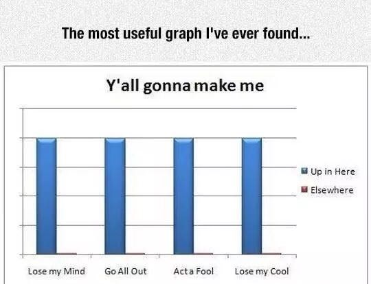 Text - The most useful graph I've ever found... Y'all gonna make me Up in Here Elsewhere Lose my Mind Go All Out Acta Fool Lose my Cool